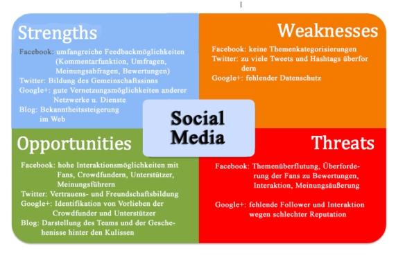 Abb. 2: Potentiale von Social Media (eigene Darstellung)